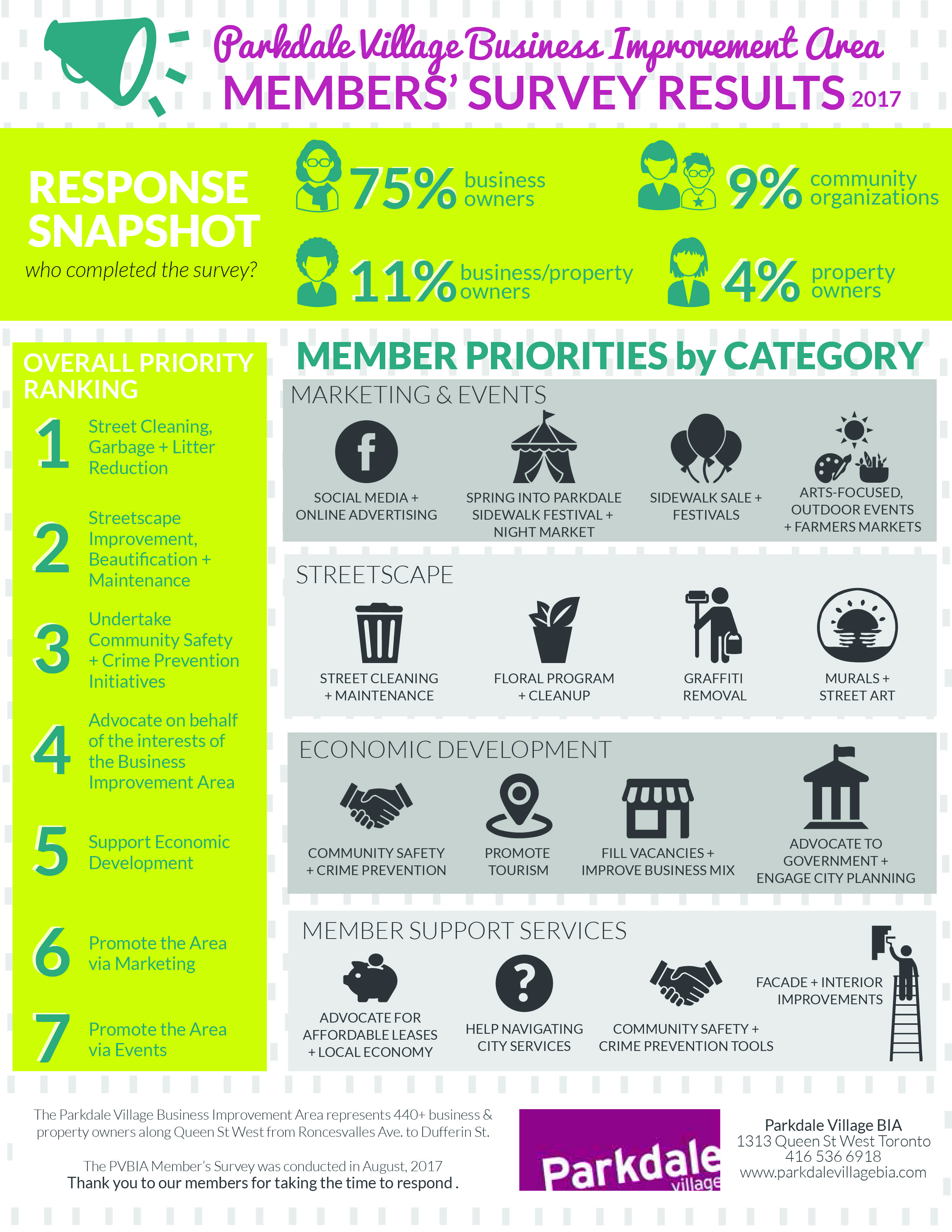 Business Survey Templates Survey Result Business Letters Sample PVBIA Survey  Results Infographic 1 Business Survey Templates